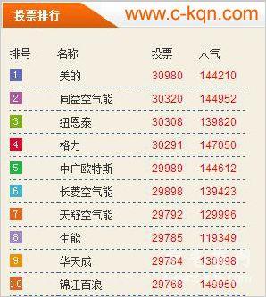 """聚焦北京""""煤改电"""",空气能热水器十大品牌评选风云再起"""