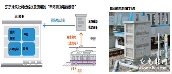 日本大力发展铁路节能技术利用再生电力节能耗
